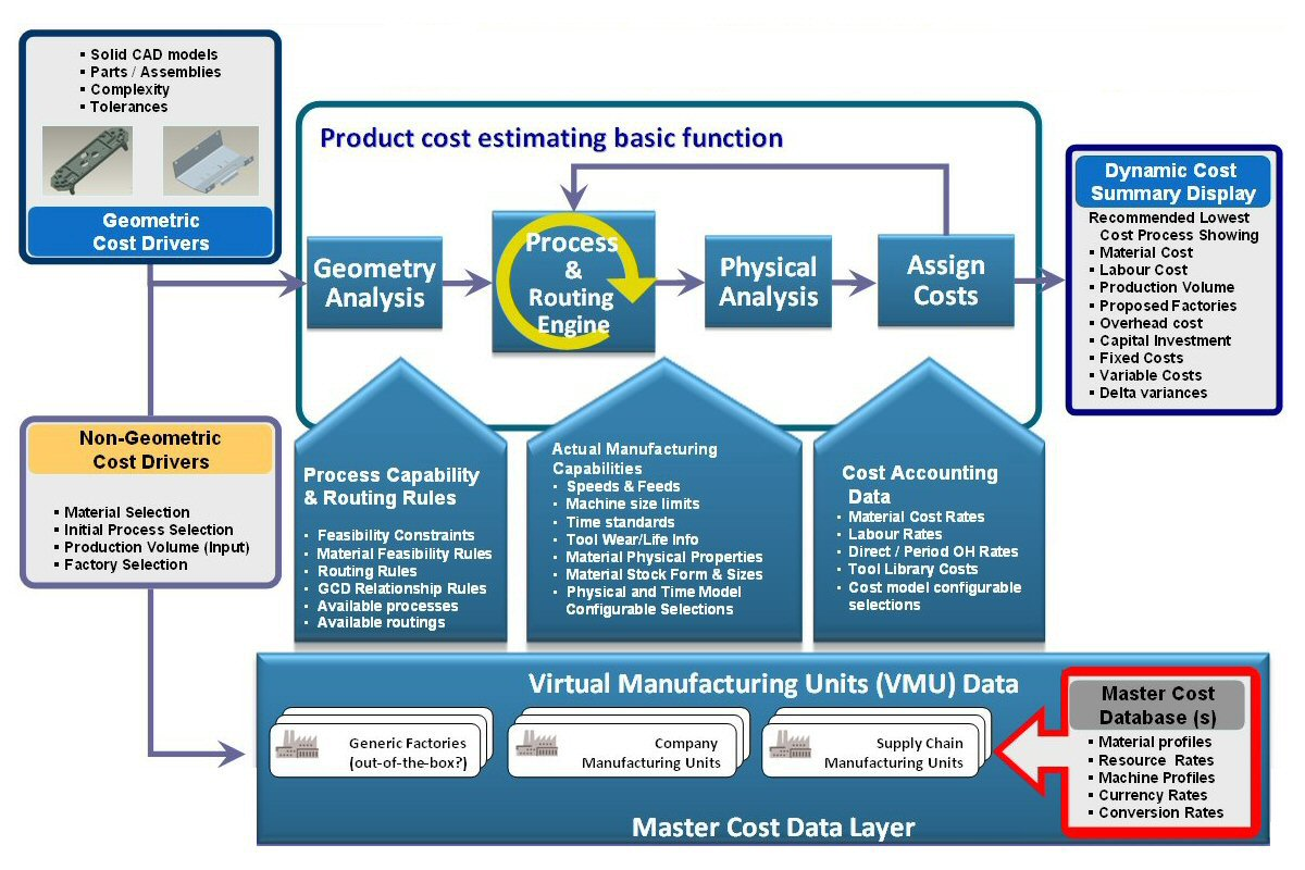 Product Cost Estimating Systems | How they Work